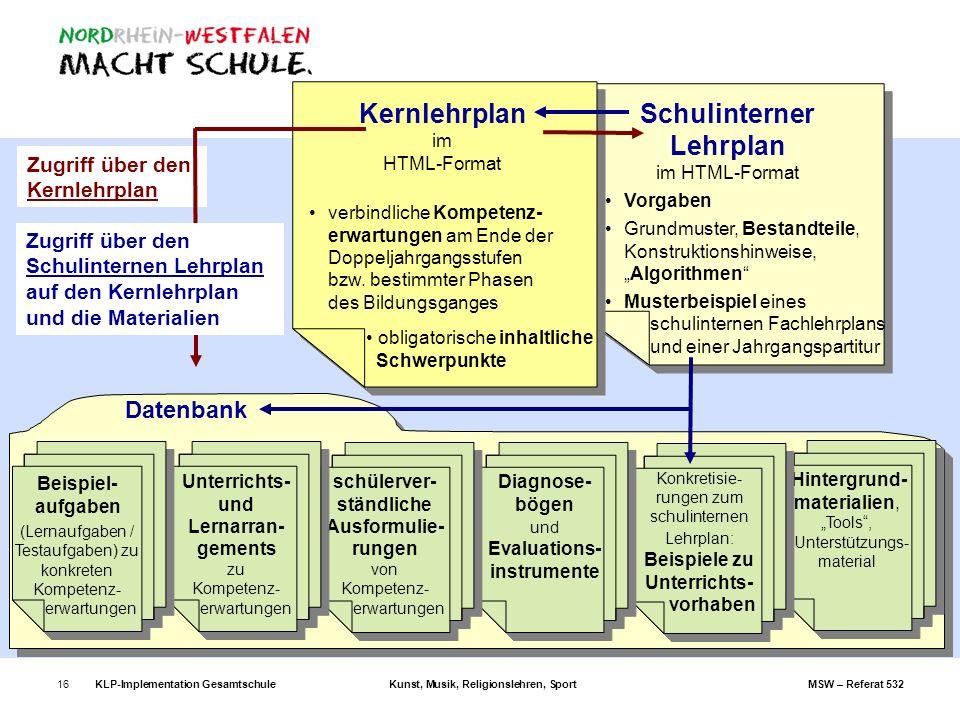 KLP-Implementation GesamtschuleKunst, Musik, Religionslehren, SportMSW – Referat 53216 Zugriff über den Kernlehrplan Schulinterner Lehrplan im HTML-Fo