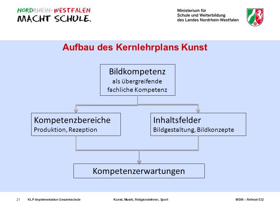 KLP-Implementation GesamtschuleKunst, Musik, Religionslehren, SportMSW – Referat 53221 Aufbau des Kernlehrplans Kunst Bildkompetenz als übergreifende