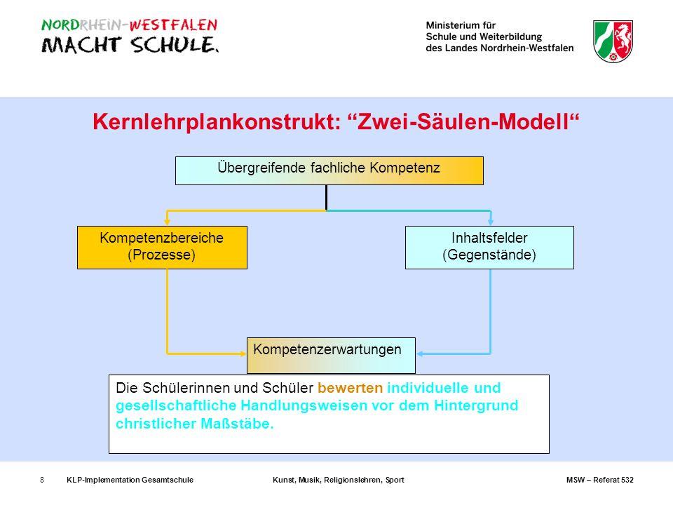KLP-Implementation GesamtschuleKunst, Musik, Religionslehren, SportMSW – Referat 53219 Fachspezifischer Teil Die folgenden Ausführungen beziehen sich auf die jeweiligen Fächer.