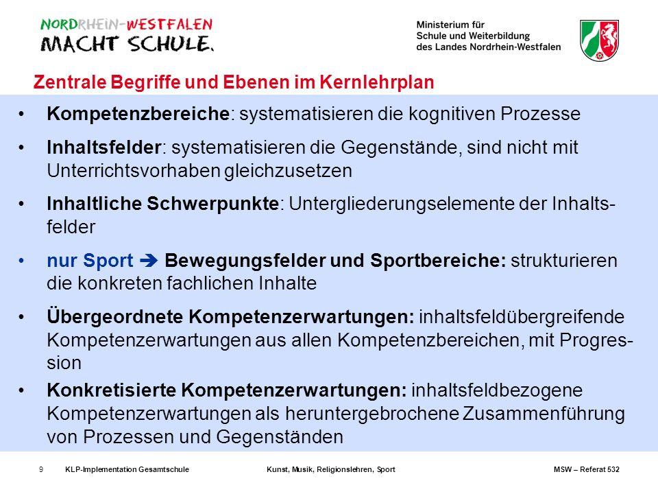 KLP-Implementation GesamtschuleKunst, Musik, Religionslehren, SportMSW – Referat 5329 Zentrale Begriffe und Ebenen im Kernlehrplan Kompetenzbereiche: