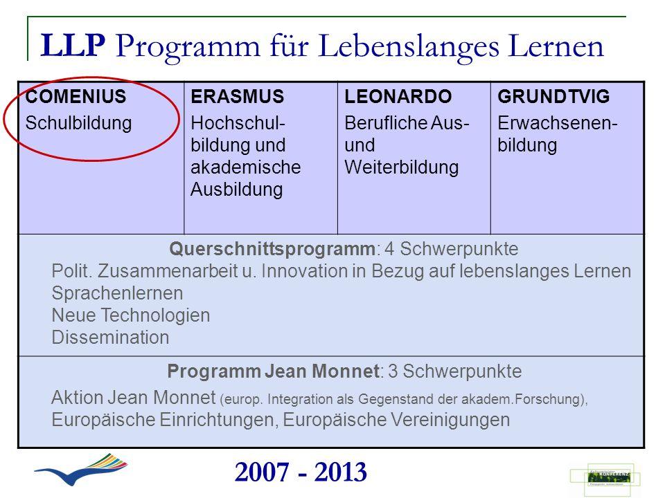LLP Programm für Lebenslanges Lernen COMENIUS Schulbildung ERASMUS Hochschul- bildung und akademische Ausbildung LEONARDO Berufliche Aus- und Weiterbi
