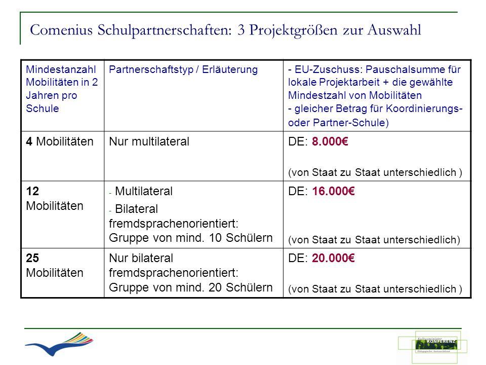 Comenius Schulpartnerschaften: 3 Projektgrößen zur Auswahl Mindestanzahl Mobilitäten in 2 Jahren pro Schule Partnerschaftstyp / Erläuterung- EU-Zuschu