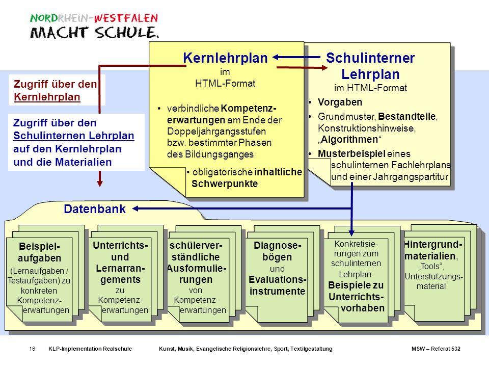 KLP-Implementation RealschuleKunst, Musik, Evangelische Religionslehre, Sport, TextilgestaltungMSW – Referat 53216 Zugriff über den Kernlehrplan Schul