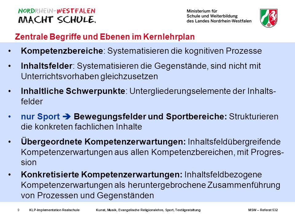 KLP-Implementation RealschuleKunst, Musik, Evangelische Religionslehre, Sport, TextilgestaltungMSW – Referat 53230 3.