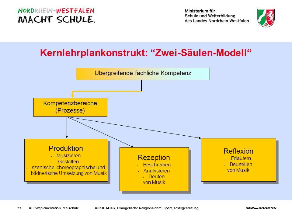 KLP-Implementation RealschuleKunst, Musik, Evangelische Religionslehre, Sport, TextilgestaltungMSW – Referat 532233 Kernlehrplankonstrukt: Zwei-Säulen