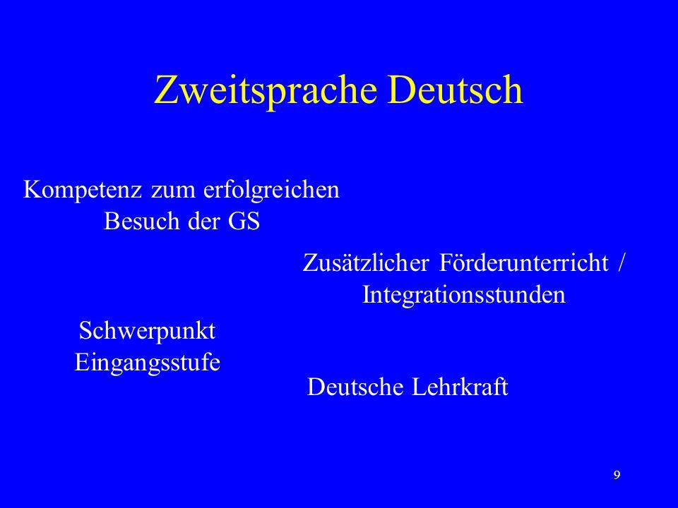 9 Zweitsprache Deutsch Kompetenz zum erfolgreichen Besuch der GS Zusätzlicher Förderunterricht / Integrationsstunden Schwerpunkt Eingangsstufe Deutsche Lehrkraft