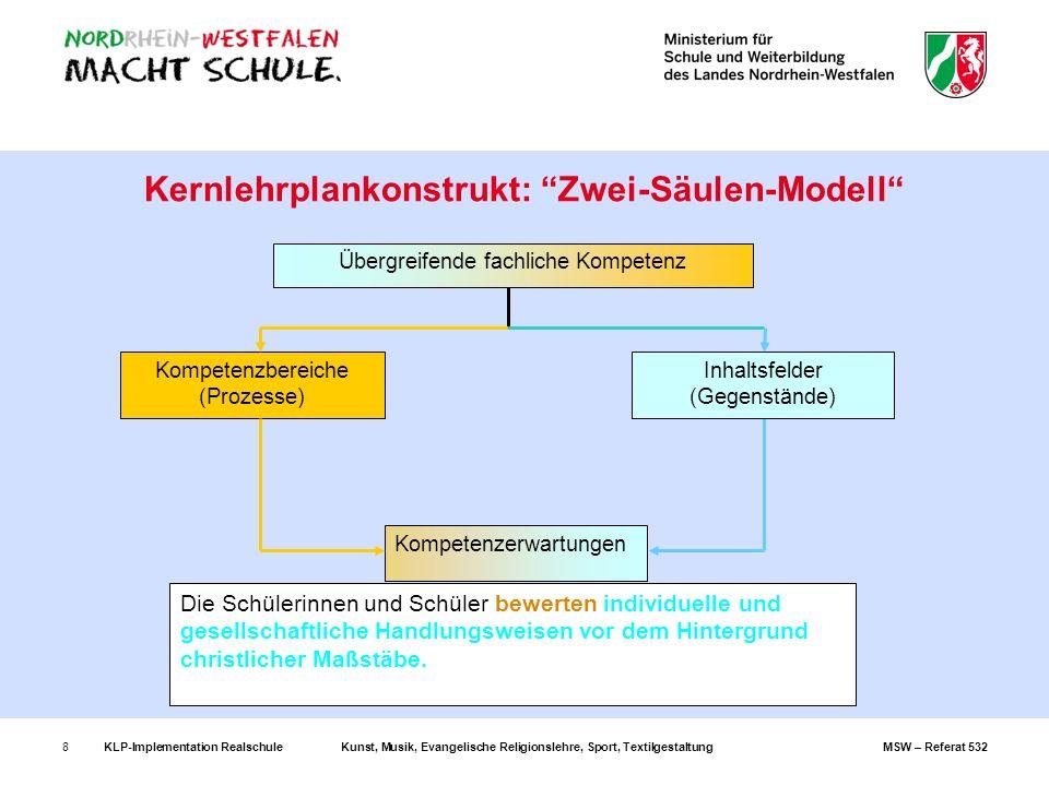 KLP-Implementation RealschuleKunst, Musik, Evangelische Religionslehre, Sport, TextilgestaltungMSW – Referat 5328 Kernlehrplankonstrukt: Zwei-Säulen-M
