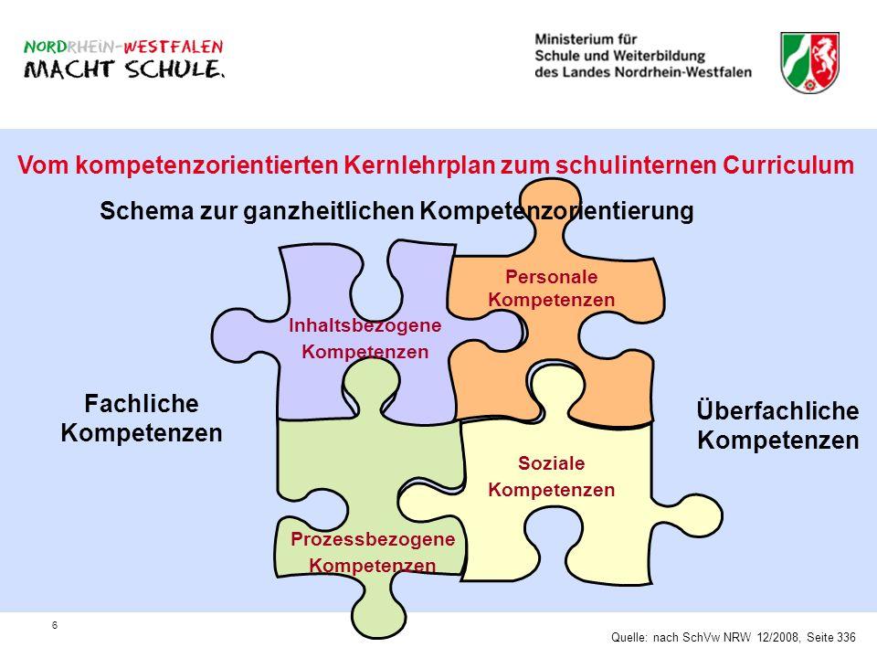 6 Vom kompetenzorientierten Kernlehrplan zum schulinternen Curriculum Inhaltsbezogene Kompetenzen Prozessbezogene Kompetenzen Fachliche Kompetenzen Pe