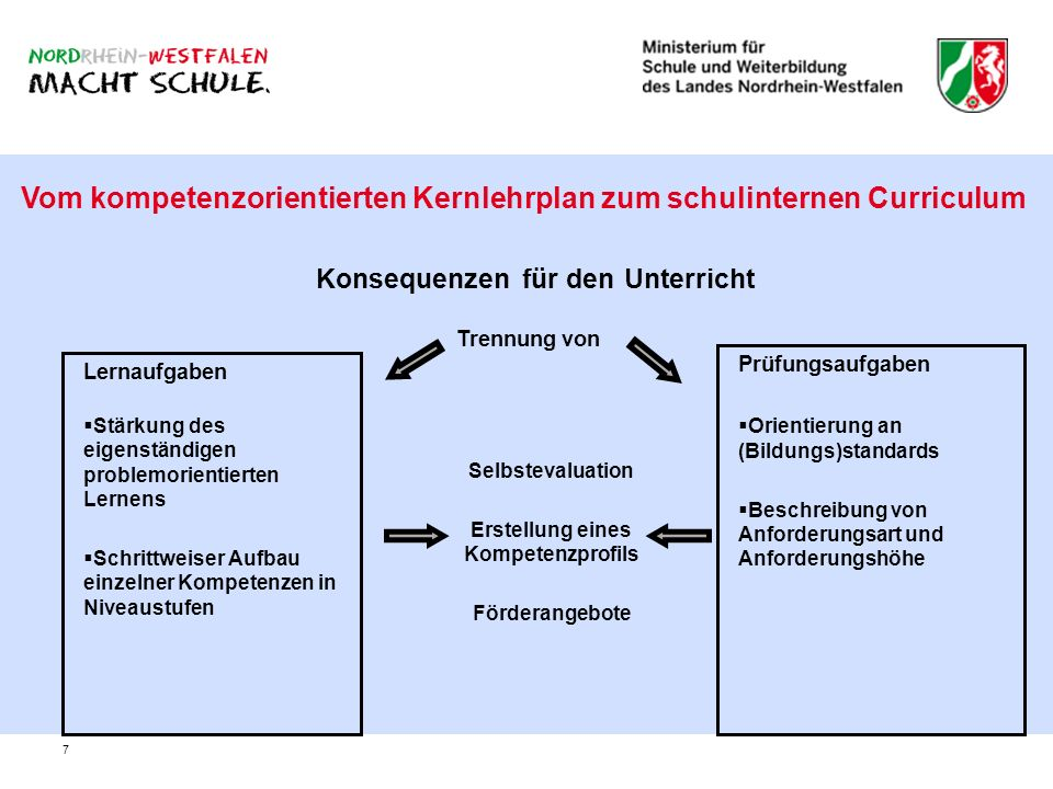 7 Vom kompetenzorientierten Kernlehrplan zum schulinternen Curriculum Konsequenzen für den Unterricht Lernaufgaben Stärkung des eigenständigen problem
