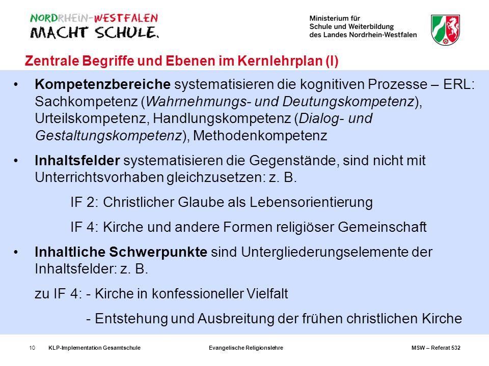KLP-Implementation GesamtschuleEvangelische ReligionslehreMSW – Referat 53210 Zentrale Begriffe und Ebenen im Kernlehrplan (I) Kompetenzbereiche syste