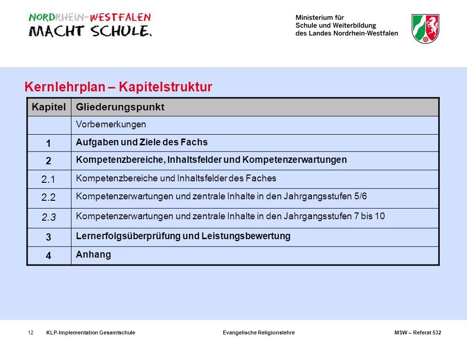 KLP-Implementation Gesamtschule Evangelische Religionslehre MSW – Referat 53212 Kernlehrplan – Kapitelstruktur KapitelGliederungspunkt Vorbemerkungen