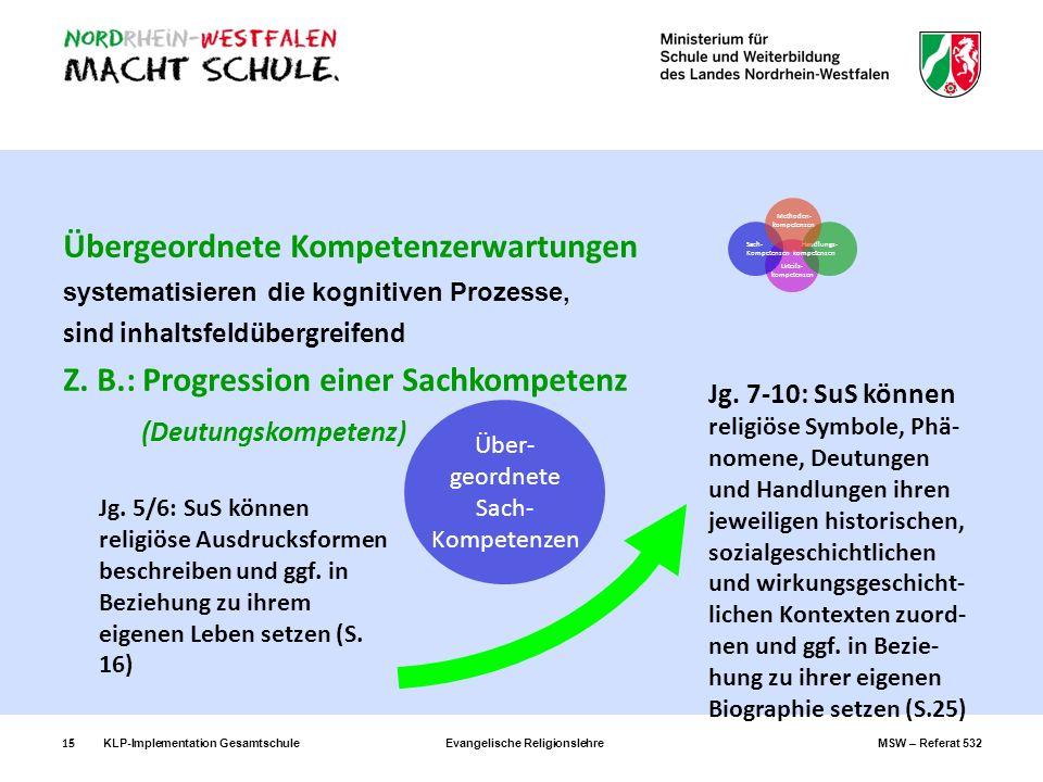 KLP-Implementation GesamtschuleEvangelische ReligionslehreMSW – Referat 53215 Übergeordnete Kompetenzerwartungen systematisieren die kognitiven Prozes