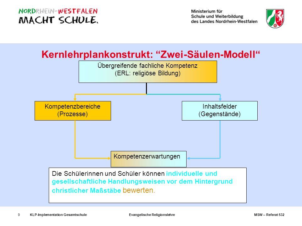 KLP-Implementation GesamtschuleEvangelische ReligionslehreMSW – Referat 53210 Zentrale Begriffe und Ebenen im Kernlehrplan (I) Kompetenzbereiche systematisieren die kognitiven Prozesse – ERL: Sachkompetenz (Wahrnehmungs- und Deutungskompetenz), Urteilskompetenz, Handlungskompetenz (Dialog- und Gestaltungskompetenz), Methodenkompetenz Inhaltsfelder systematisieren die Gegenstände, sind nicht mit Unterrichtsvorhaben gleichzusetzen: z.