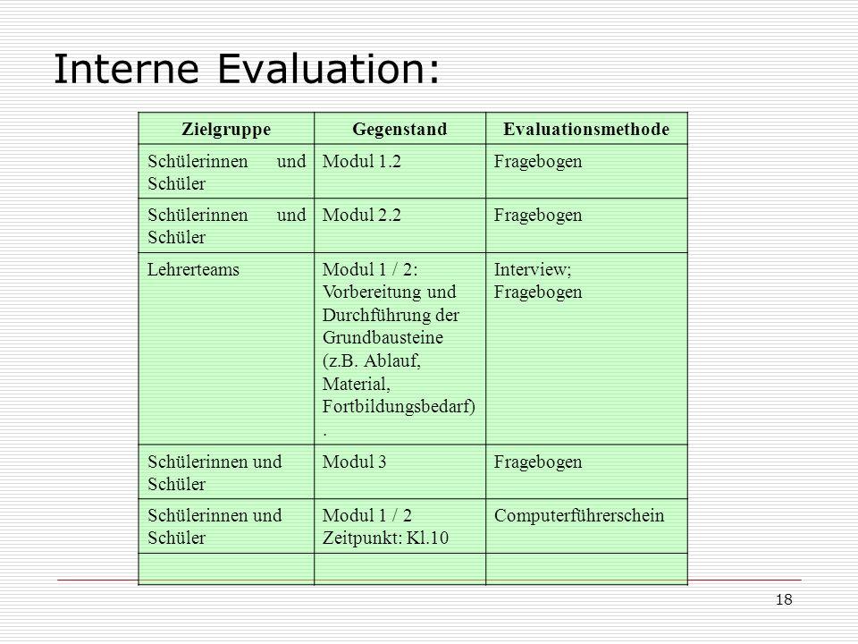 18 Interne Evaluation: ZielgruppeGegenstandEvaluationsmethode Schülerinnen und Schüler Modul 1.2Fragebogen Schülerinnen und Schüler Modul 2.2Frageboge