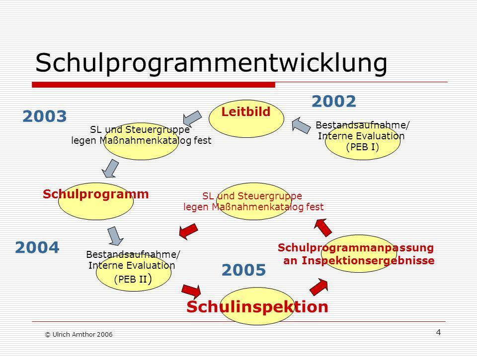 4 Schulprogrammentwicklung © Ulrich Amthor 2006 Bestandsaufnahme/ Interne Evaluation (PEB I) Leitbild SL und Steuergruppe legen Maßnahmenkatalog fest