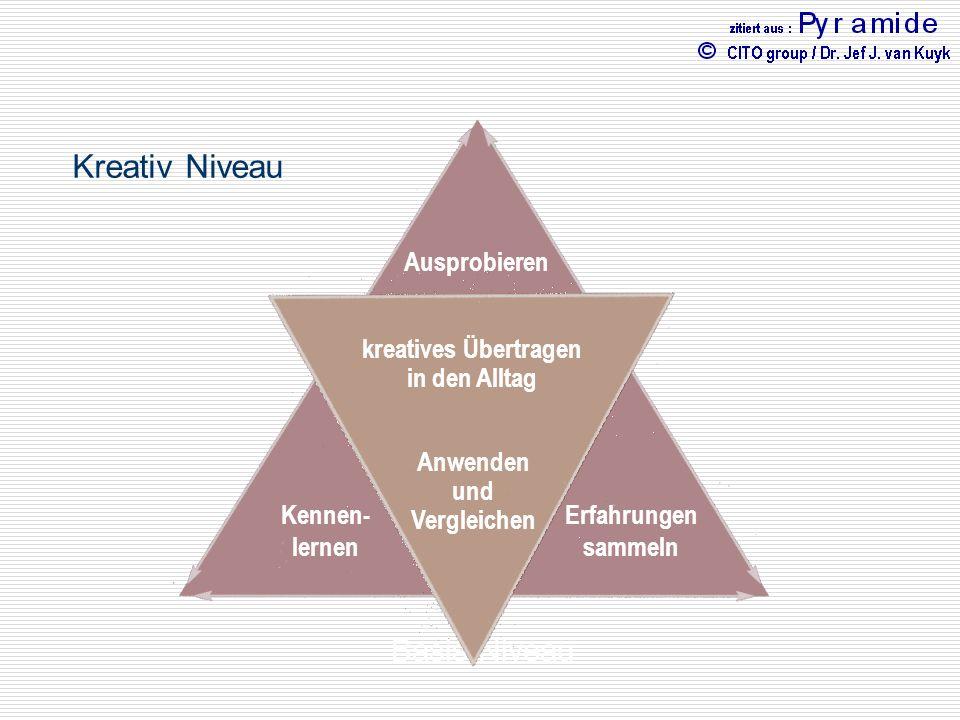 Basis Niveau Kognitive Intelligenz Emotionale Intelligenz Physische Intelligenz Ausprobieren Erfahrungen sammeln Kennen- lernen kreatives Übertragen i
