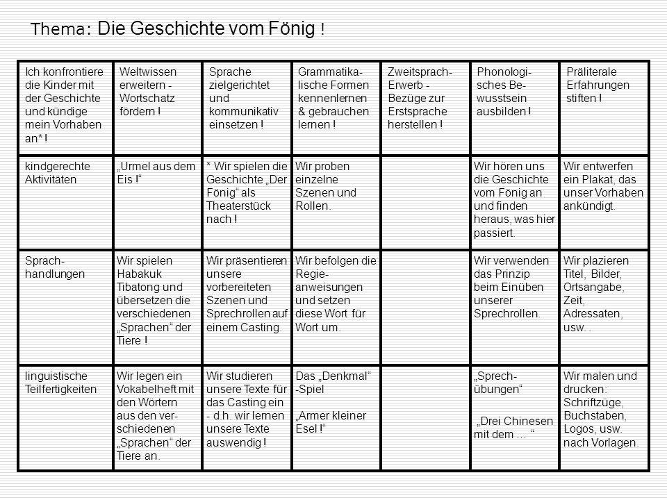 Thema: Die Geschichte vom Fönig ! Sprache zielgerichtet und kommunikativ einsetzen ! Grammatika- lische Formen kennenlernen & gebrauchen lernen ! Welt