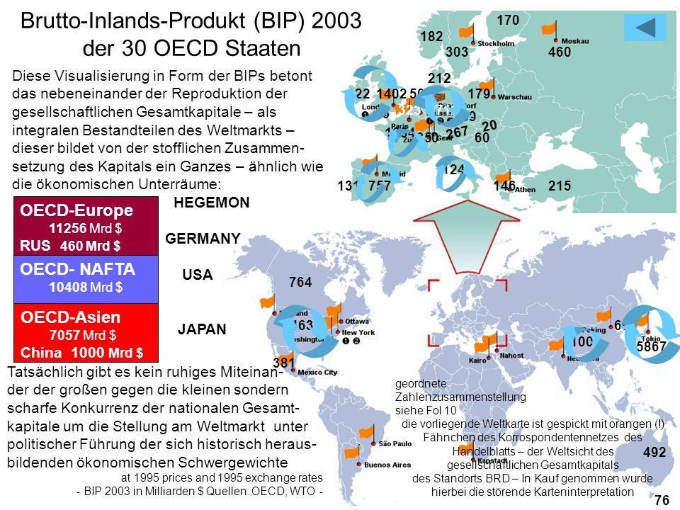 19 381 Diese Visualisierung in Form der BIPs betont das nebeneinander der Reproduktion der gesellschaftlichen Gesamtkapitale – als integralen Bestandt