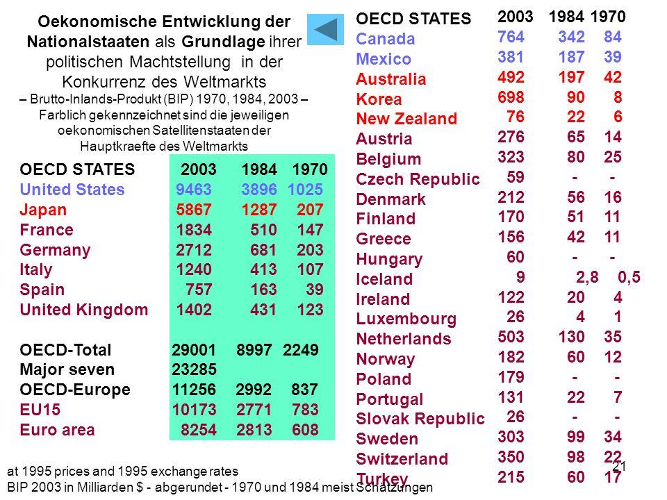 21 Oekonomische Entwicklung der Nationalstaaten als Grundlage ihrer politischen Machtstellung in der Konkurrenz des Weltmarkts – Brutto-Inlands-Produk