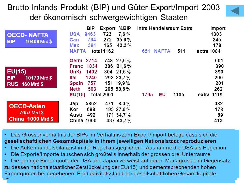 22 Brutto-Inlands-Produkt (BIP) und Güter-Export/Import 2003 der ökonomisch schwergewichtigen Staaten BIP Export %BIP Intra Handelsraum Extra Import U