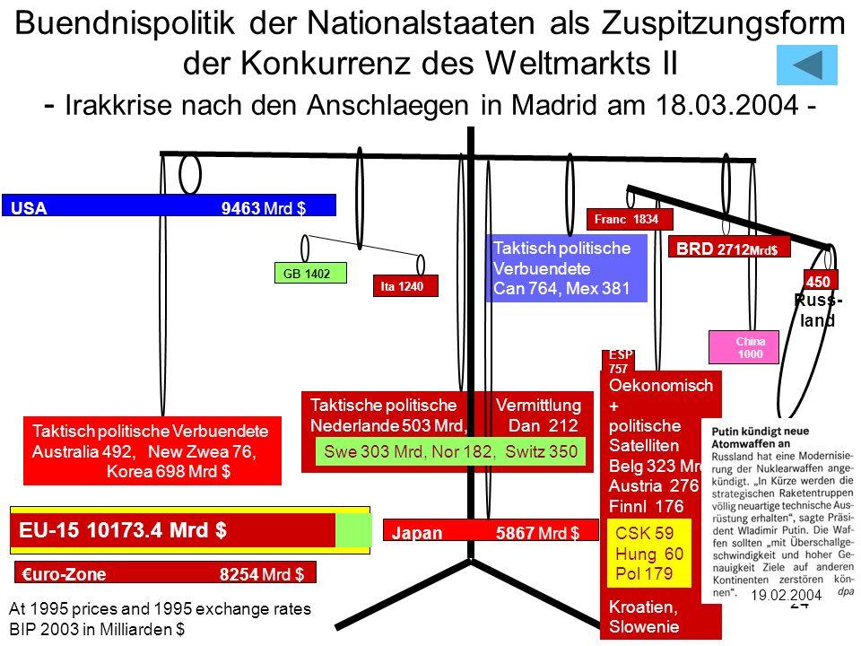 24 Taktisch politische Verbuendete Can 764, Mex 381 Taktische politische Vermittlung Nederlande 503 Mrd, Dan 212 Buendnispolitik der Nationalstaaten a