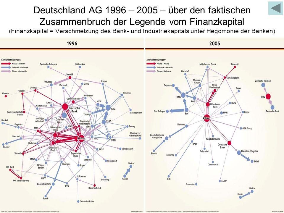 Deutschland AG 1996 – 2005 – über den faktischen Zusammenbruch der Legende vom Finanzkapital (Finanzkapital = Verschmelzung des Bank- und Industriekap