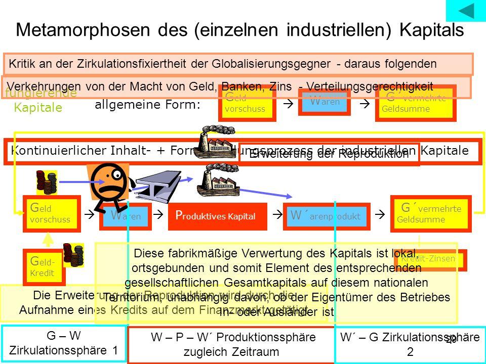 29 Metamorphosen des (einzelnen industriellen) Kapitals Kontinuierlicher Inhalt- + Formwandlungsprozess der industriellen Kapitale fungierende Kapital