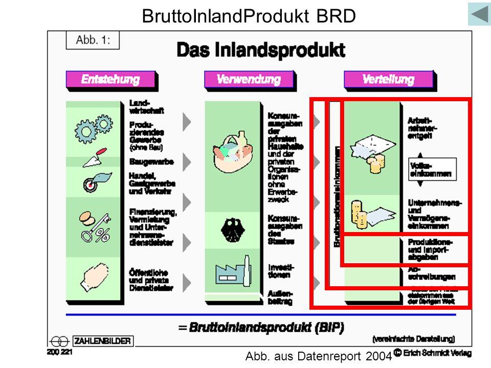 BruttoInlandProdukt BRD Abb. aus Datenreport 2004
