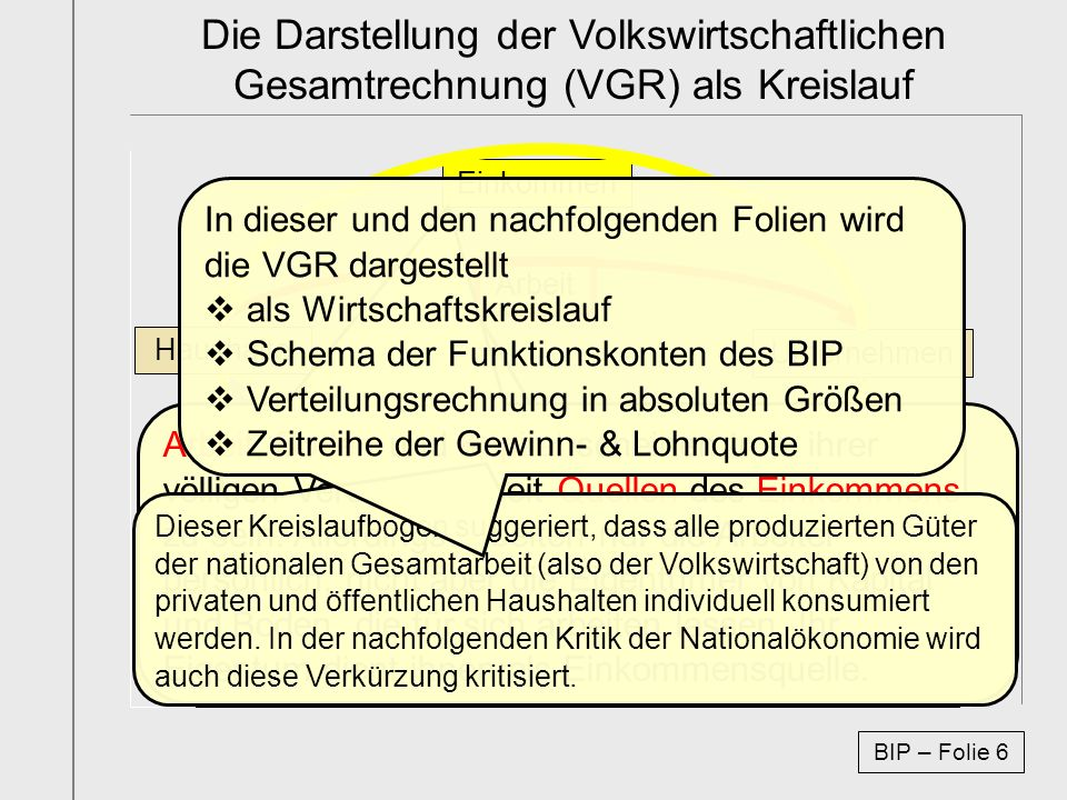 Die schematische Darstellung des BIPs als Funktionskonten der VGR Haushalte Unternehmen Arbeit Einkommen Güter Ausgaben Die Herstellungsrechnung – Volumen der Waren- und Dienstleistungsproduktion einer Volkswirtschaft nach Produktionssektoren.