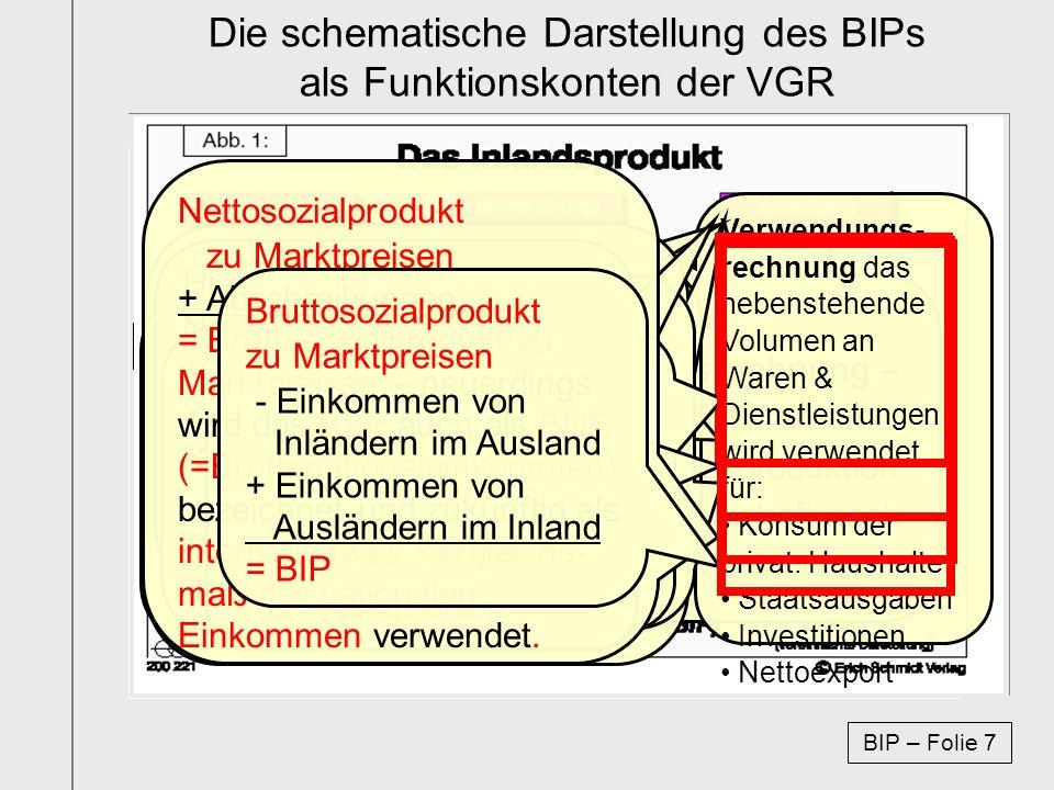 Die schematische Darstellung des BIPs als Funktionskonten der VGR Haushalte Unternehmen Arbeit Einkommen Güter Ausgaben Die Herstellungsrechnung – Vol