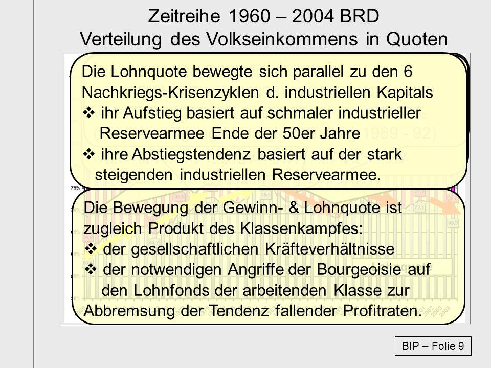 Zeitreihe 1960 – 2004 BRD Verteilung des Volkseinkommens in Quoten Die Verteilungsrechnung des Gesamteinkommens der betrachteten Volkswirtschaft wurde