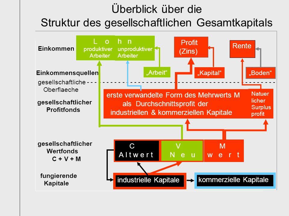 Überblick über die Struktur des gesellschaftlichen Gesamtkapitals kommerzielle Kapitale industrielle Kapitale fungierende Kapitale gesellschaftlicher