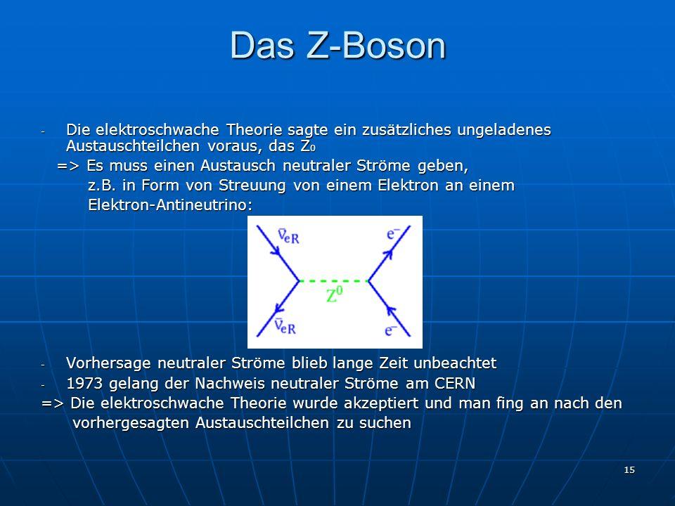 15 Das Z-Boson - Die elektroschwache Theorie sagte ein zusätzliches ungeladenes Austauschteilchen voraus, das Z 0 => Es muss einen Austausch neutraler