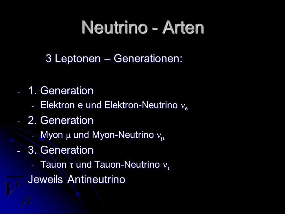 Neutrino - Arten 3 Leptonen – Generationen: - 1. Generation - Elektron e und Elektron-Neutrino ν e - 2. Generation - Myon μ und Myon-Neutrino ν μ - 3.