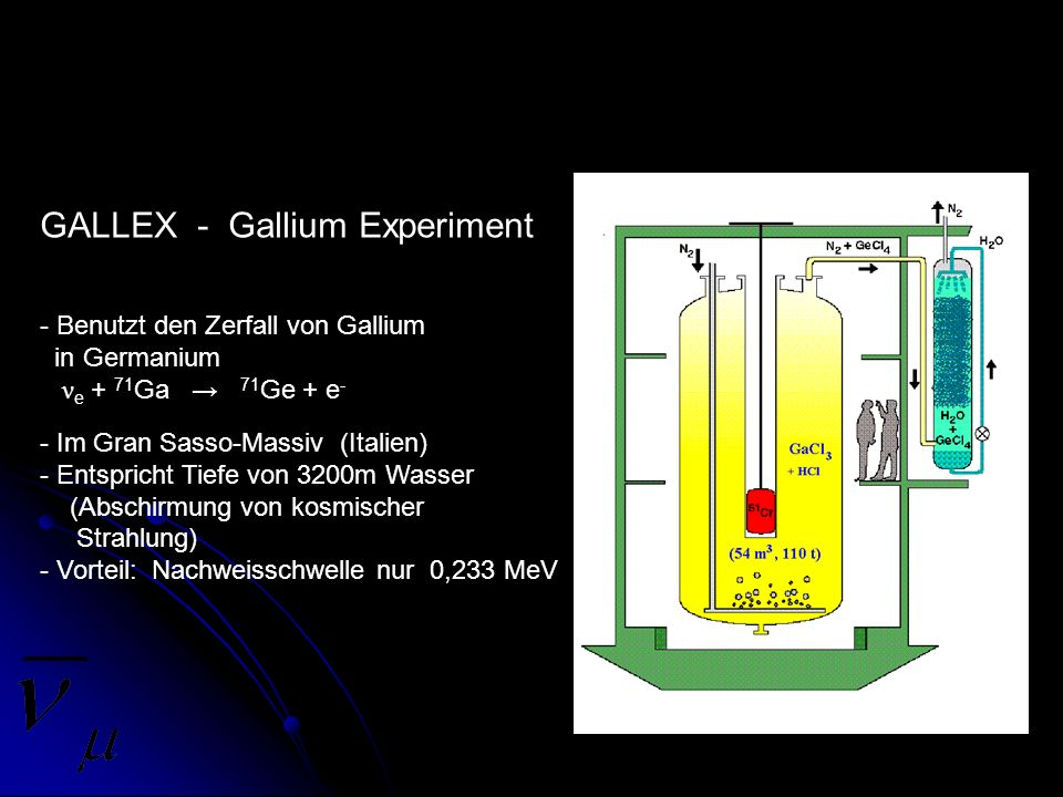 GALLEX - Gallium Experiment - Benutzt den Zerfall von Gallium in Germanium ν e + 71 Ga 71 Ge + e - - Im Gran Sasso-Massiv (Italien) - Entspricht Tiefe
