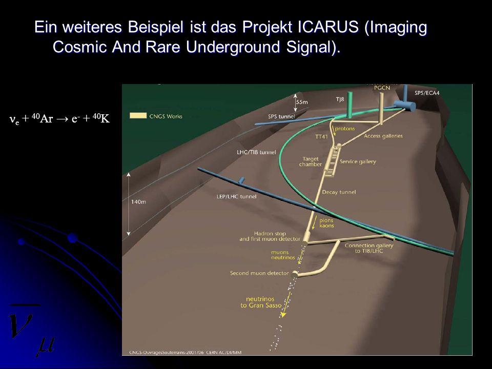 Ein weiteres Beispiel ist das Projekt ICARUS (Imaging Cosmic And Rare Underground Signal). ν e + 40 Ar e - + 40 K
