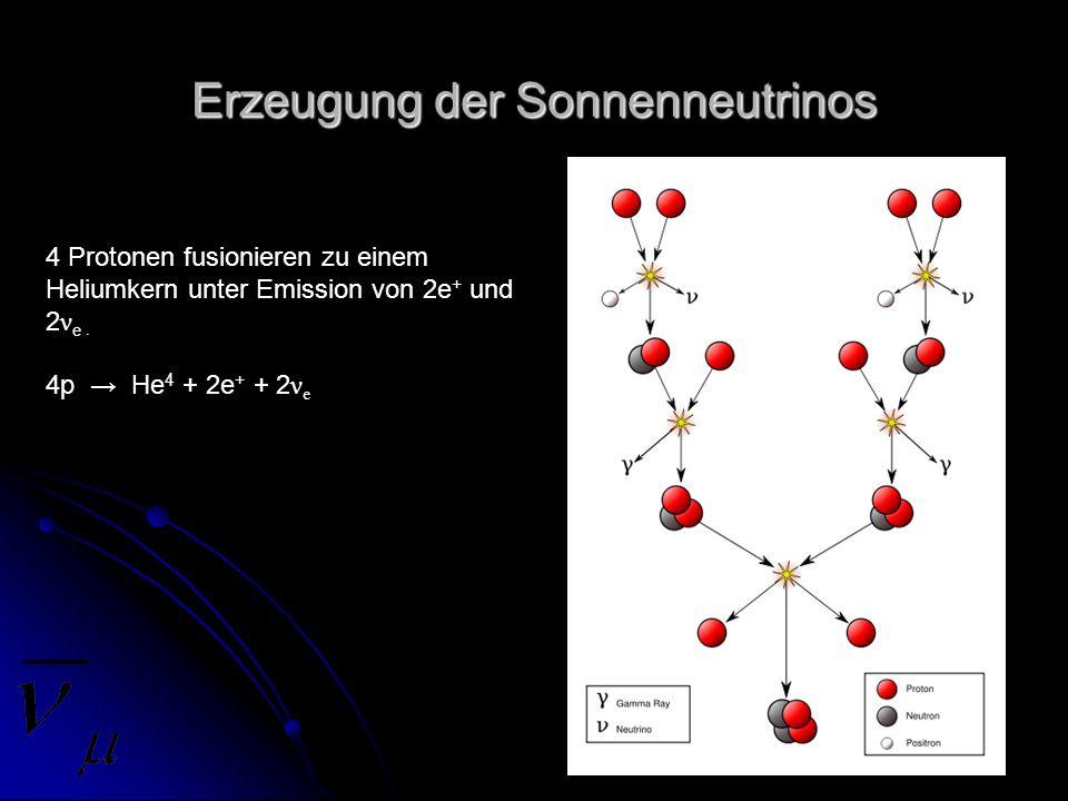 Erzeugung der Sonnenneutrinos 4 Protonen fusionieren zu einem Heliumkern unter Emission von 2e + und 2 ν e. 4p He 4 + 2e + + 2 ν e