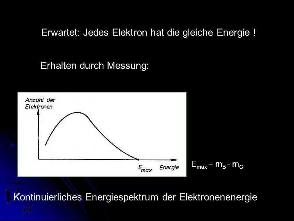 Erwartet: Jedes Elektron hat die gleiche Energie ! Erhalten durch Messung: Kontinuierliches Energiespektrum der Elektronenenergie E max = m B - m C