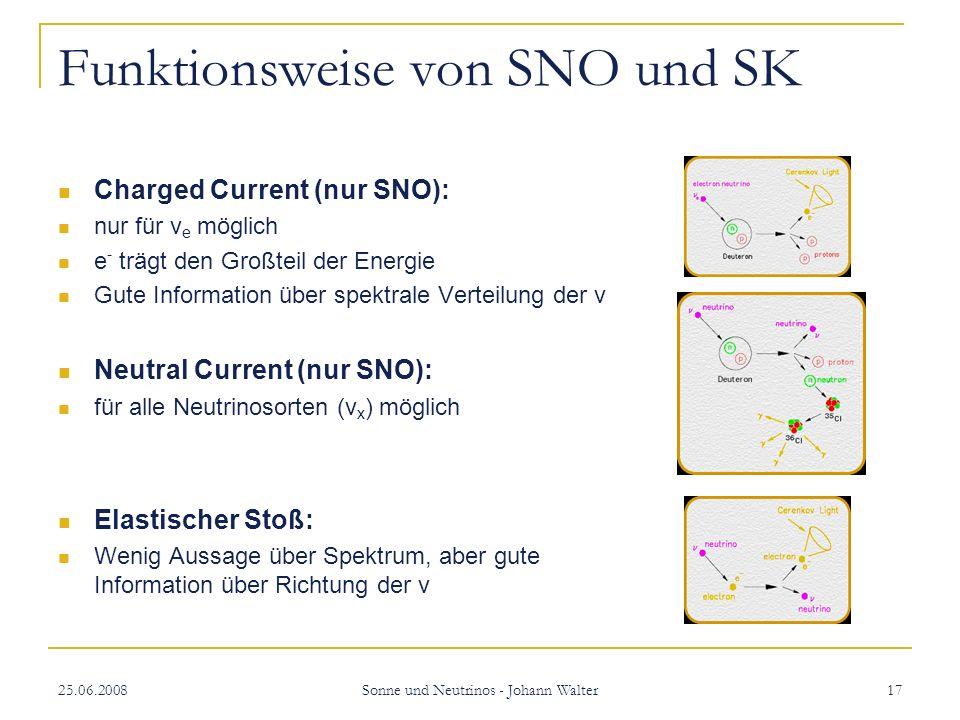25.06.2008 Sonne und Neutrinos - Johann Walter 17 Funktionsweise von SNO und SK Charged Current (nur SNO): nur für v e möglich e - trägt den Großteil der Energie Gute Information über spektrale Verteilung der v Neutral Current (nur SNO): für alle Neutrinosorten (v x ) möglich Elastischer Stoß: Wenig Aussage über Spektrum, aber gute Information über Richtung der v