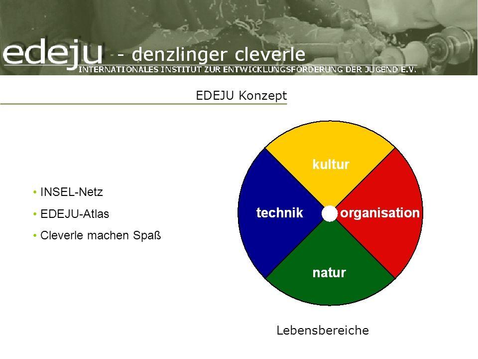 EDEJU Konzept INSEL-Netz EDEJU-Atlas Cleverle machen Spaß Lebensbereiche