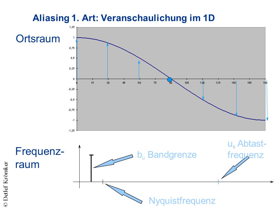 Ortsraum Frequenz- raum b u Bandgrenze Nyquistfrequenz u s Abtast- frequenz Aliasing 1.