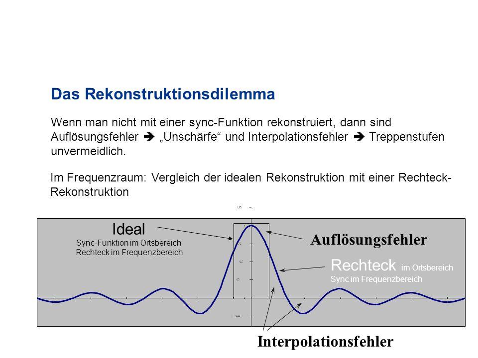 Das Rekonstruktionsdilemma -0,25 0 05 0,5 0,75 1 1,25 Auflösungsfehler Interpolationsfehler Im Frequenzraum: Vergleich der idealen Rekonstruktion mit einer Rechteck- Rekonstruktion Ideal Sync-Funktion im Ortsbereich Rechteck im Frequenzbereich Rechteck im Ortsbereich Sync im Frequenzbereich Wenn man nicht mit einer sync-Funktion rekonstruiert, dann sind Auflösungsfehler Unschärfe und Interpolationsfehler Treppenstufen unvermeidlich.