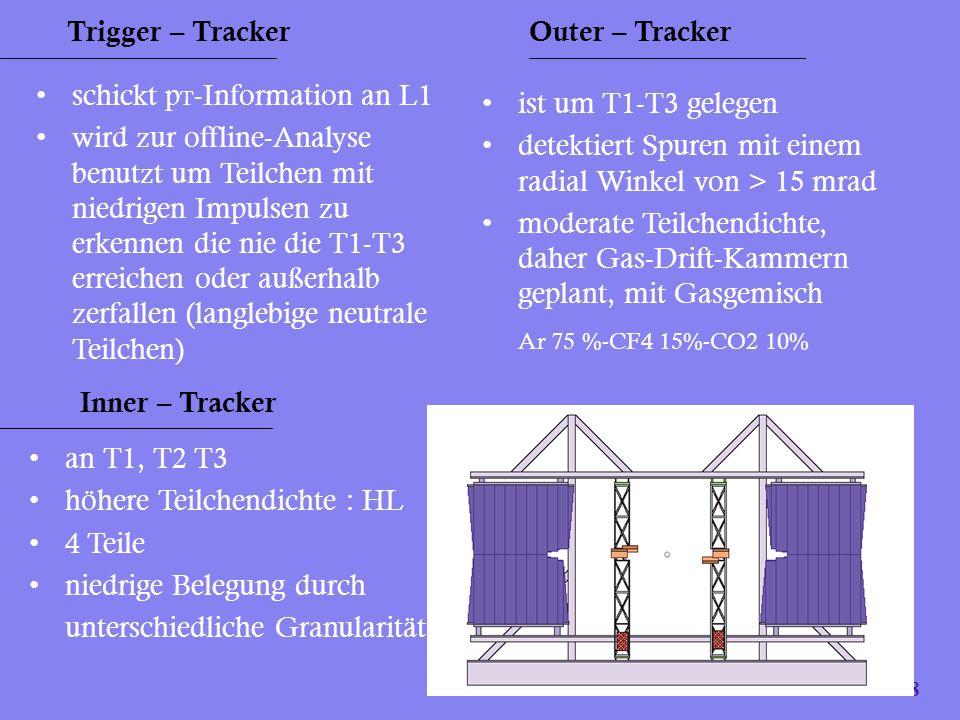 18 Trigger – Tracker schickt p T -Information an L1 wird zur offline-Analyse benutzt um Teilchen mit niedrigen Impulsen zu erkennen die nie die T1-T3