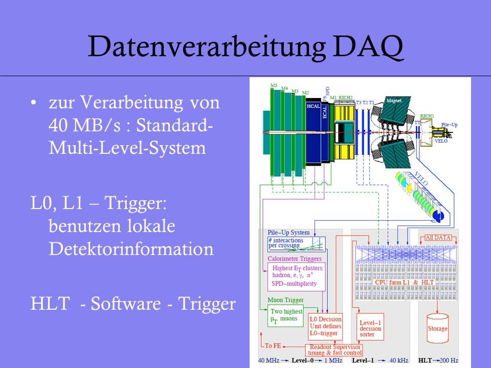 23 Datenverarbeitung DAQ zur Verarbeitung von 40 MB/s : Standard- Multi-Level-System L0, L1 – Trigger: benutzen lokale Detektorinformation HLT - Softw