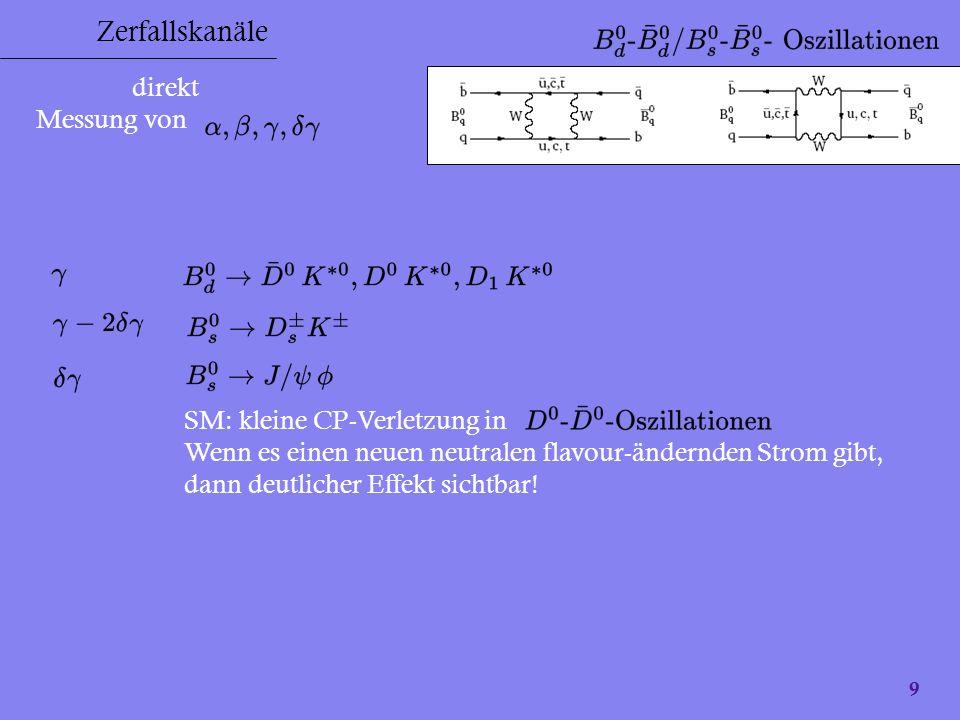 9 Zerfallskanäle direkt Messung von SM: kleine CP-Verletzung in Wenn es einen neuen neutralen flavour-ändernden Strom gibt, dann deutlicher Effekt sic