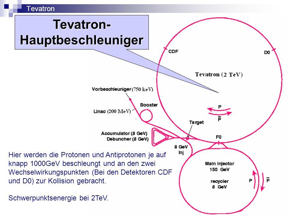TevatronTevatron-Hauptbeschleuniger Hier werden die Protonen und Antiprotonen je auf knapp 1000GeV beschleungt und an den zwei Wechselwirkungspunkten