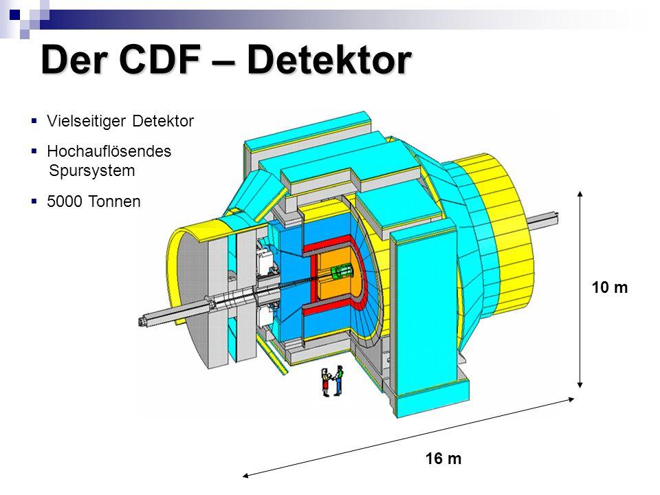 Der CDF – Detektor 10 m 16 m Vielseitiger Detektor Hochauflösendes Spursystem 5000 Tonnen