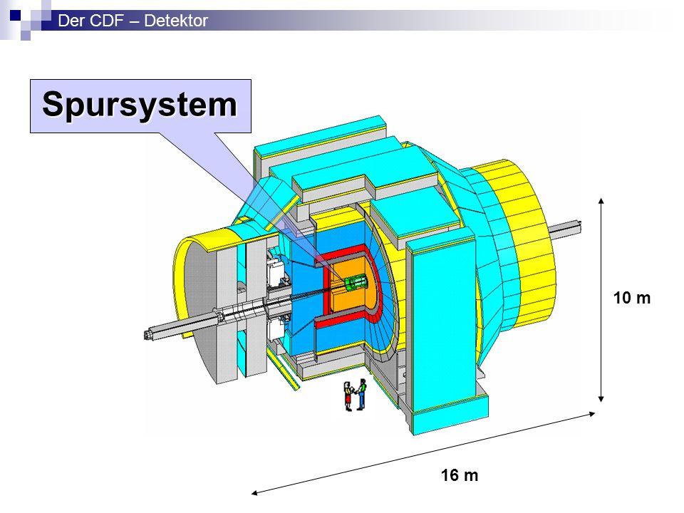 Spursystem 10 m 16 m Der CDF – Detektor