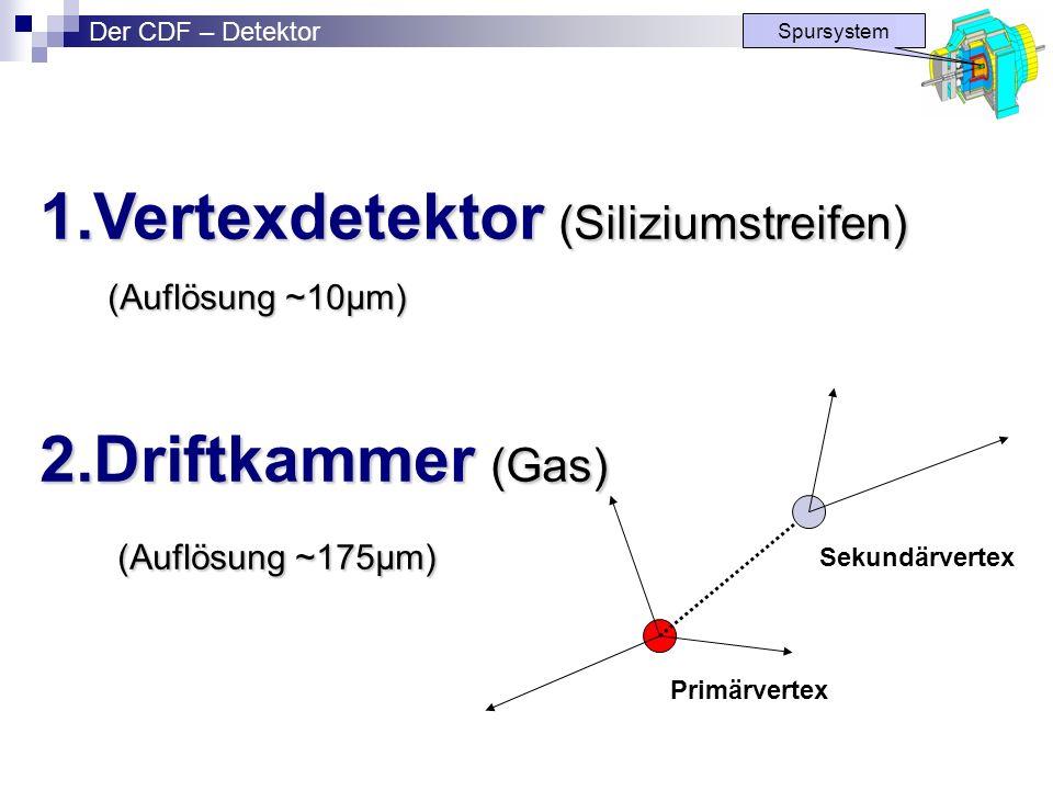 1.Vertexdetektor (Siliziumstreifen) (Auflösung ~10µm) (Auflösung ~10µm) 2.Driftkammer (Gas) (Auflösung ~175µm) (Auflösung ~175µm) Spursystem Primärver