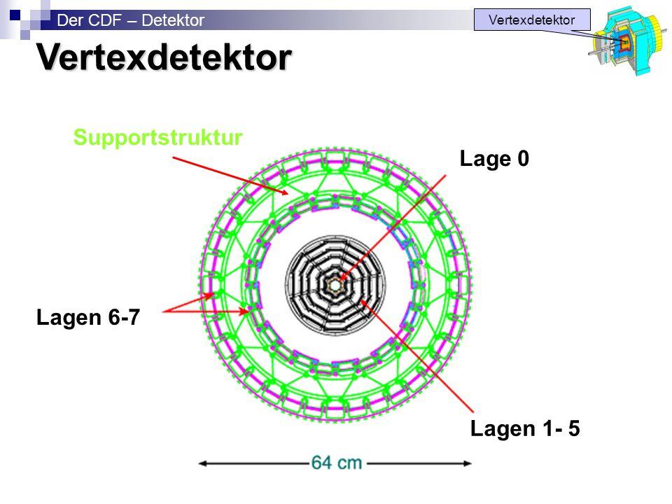 Lage 0 Lagen 1- 5 Lagen 6-7 Supportstruktur Vertexdetektor Der CDF – DetektorVertexdetektor
